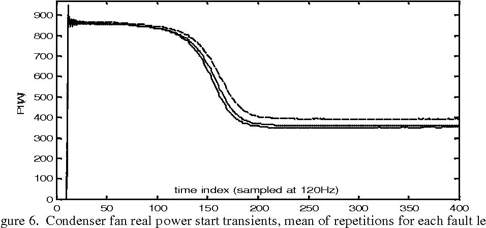 Figure 6. Condenser fan real power start transients, mean of repetitions for each fault level: 0% blockage (solid), 14% blockage (dotted), and 39% blockage (dashed).