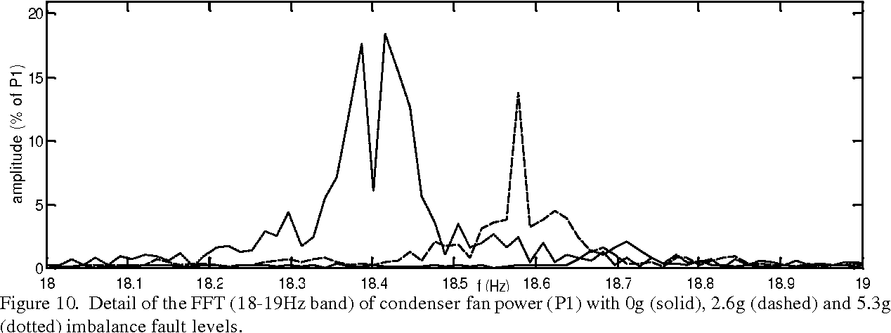 Figure 10. Detail of the FFT (18-19Hz band) of condenser fan power (P1) with 0g (solid), 2.6g (dashed) and 5.3g (dotted) imbalance fault levels.