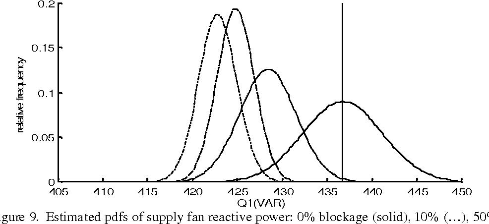 Figure 9. Estimated pdfs of supply fan reactive power: 0% blockage (solid), 10% (…), 50% (.-), 100% (--).