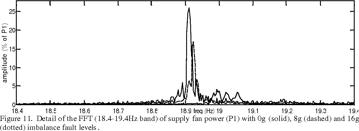 Figure 11. Detail of the FFT (18.4-19.4Hz band) of supply fan power (P1) with 0g (solid), 8g (dashed) and 16g (dotted) imbalance fault levels .