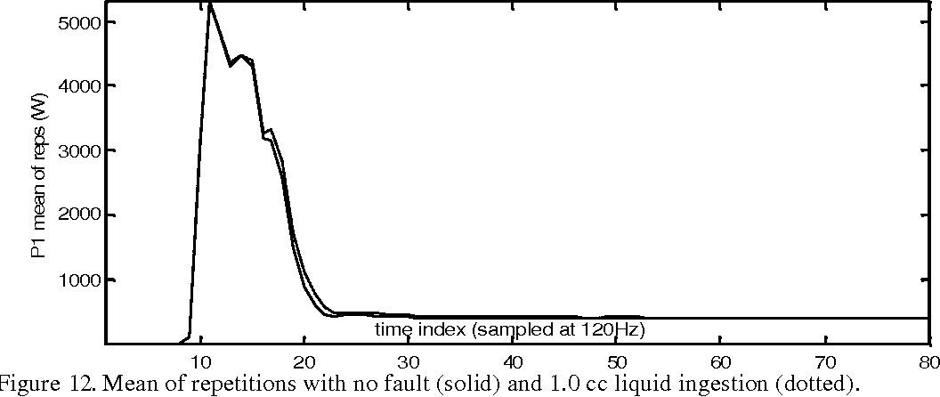 Figure 12. Mean of repetitions with no fault (solid) and 1.0 cc liquid ingestion (dotted).
