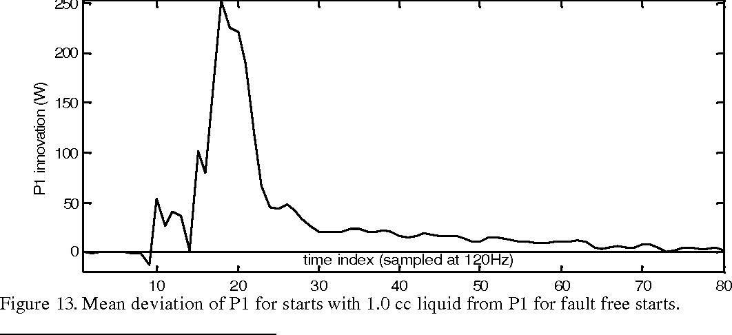 Figure 13. Mean deviation of P1 for starts with 1.0 cc liquid from P1 for fault free starts.