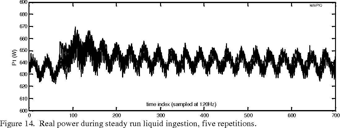 Figure 14. Real power during steady run liquid ingestion, five repetitions.