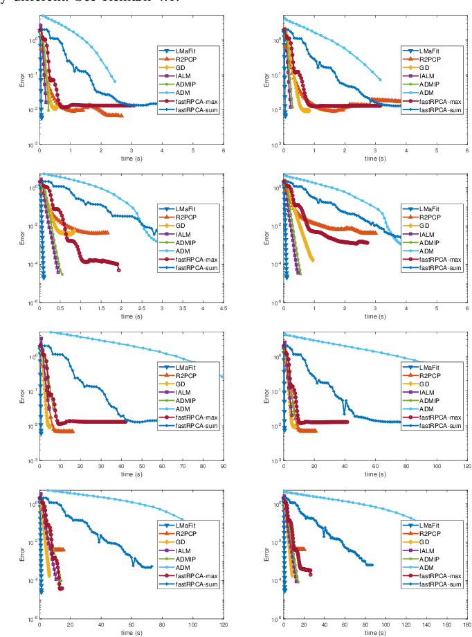 Figure 1 for Efficient Optimization Algorithms for Robust Principal Component Analysis and Its Variants