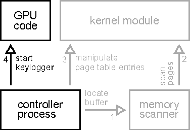 You can type but you can t hide a stealthy gpu based keylogger figure 1 ccuart Images