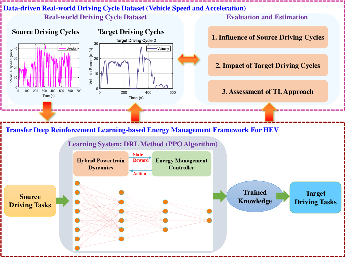 Figure 1 for Data-Driven Transferred Energy Management Strategy for Hybrid Electric Vehicles via Deep Reinforcement Learning