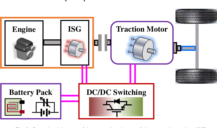 Figure 3 for Data-Driven Transferred Energy Management Strategy for Hybrid Electric Vehicles via Deep Reinforcement Learning