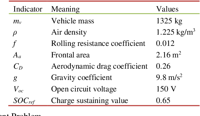 Figure 2 for Data-Driven Transferred Energy Management Strategy for Hybrid Electric Vehicles via Deep Reinforcement Learning