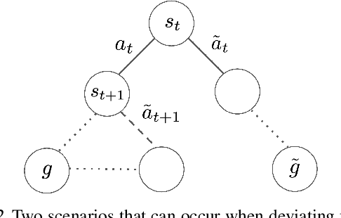 Figure 3 for Actionable Models: Unsupervised Offline Reinforcement Learning of Robotic Skills