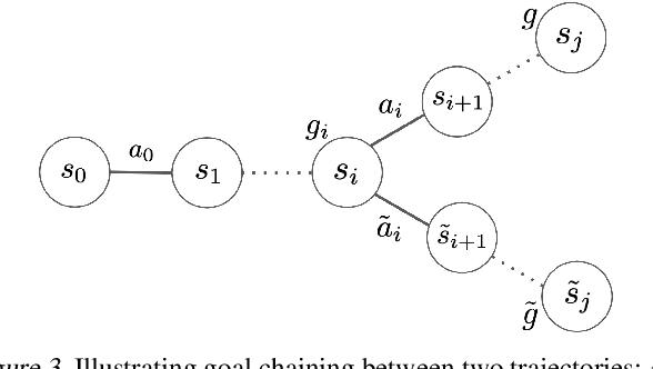 Figure 4 for Actionable Models: Unsupervised Offline Reinforcement Learning of Robotic Skills