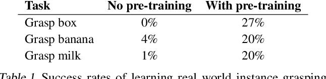 Figure 2 for Actionable Models: Unsupervised Offline Reinforcement Learning of Robotic Skills