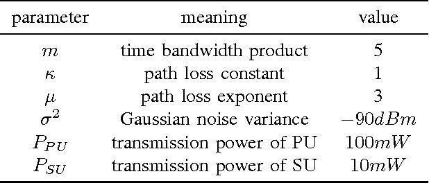 Cooperative spectrum prediction in multi-PU multi-SU