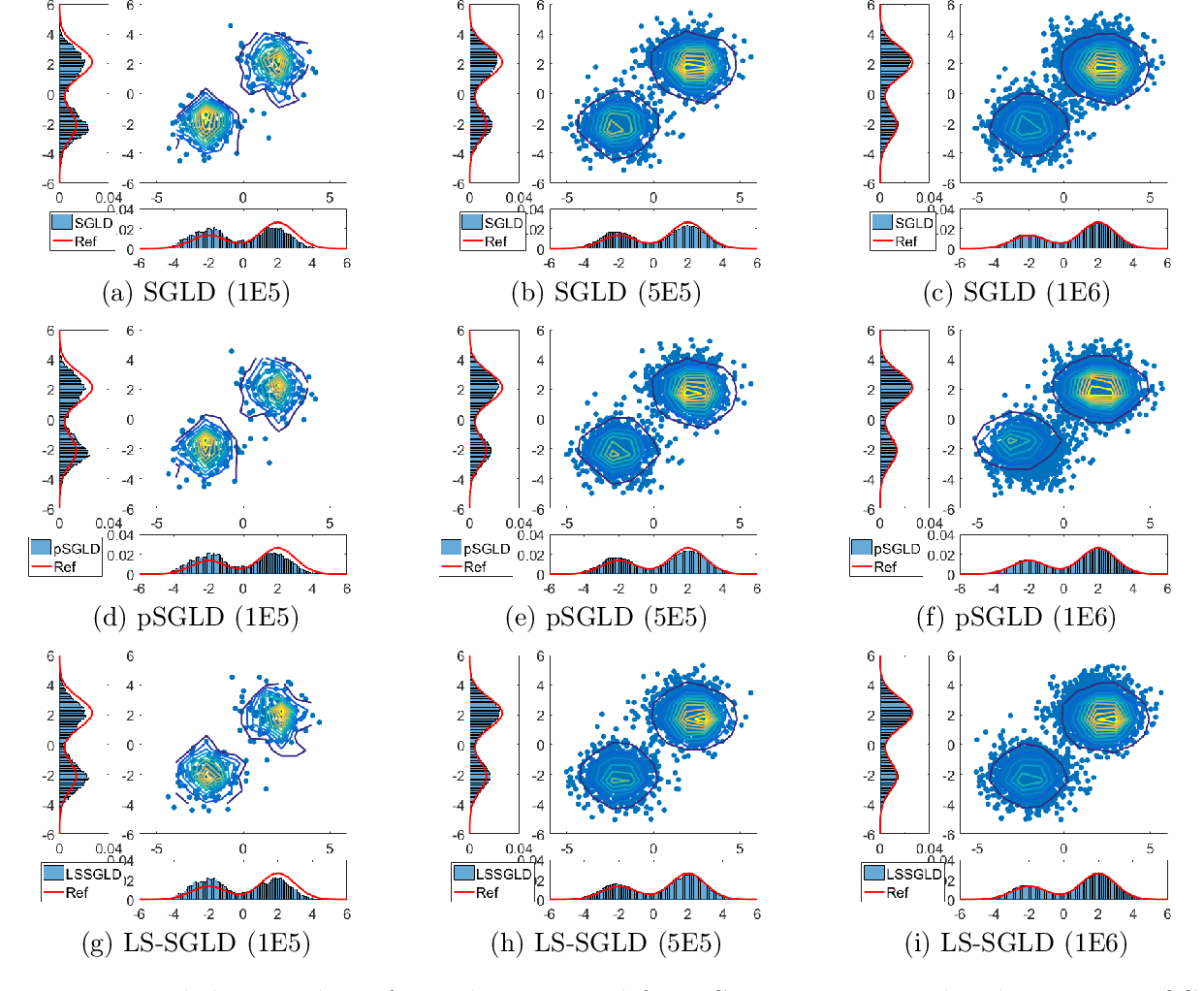 Figure 3 for Laplacian Smoothing Stochastic Gradient Markov Chain Monte Carlo