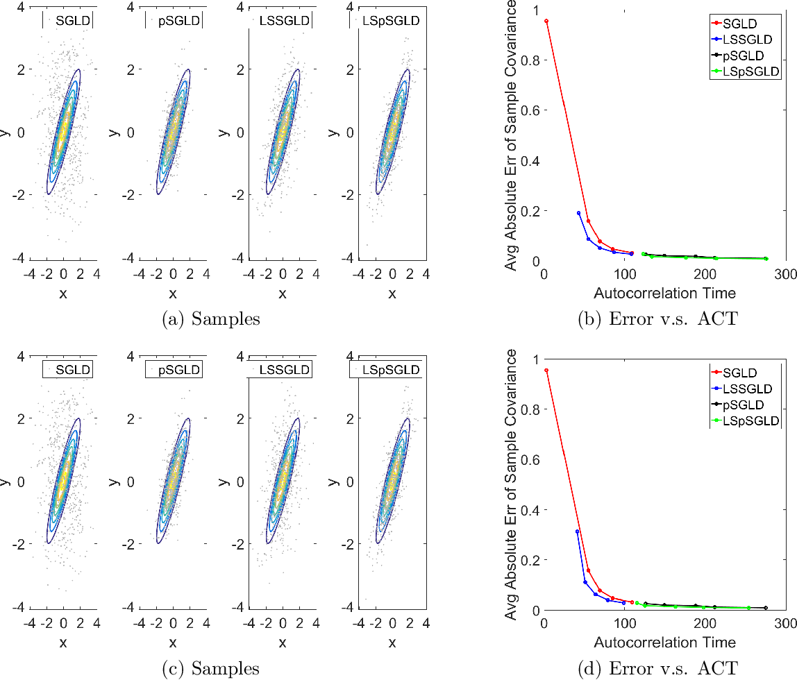 Figure 2 for Laplacian Smoothing Stochastic Gradient Markov Chain Monte Carlo