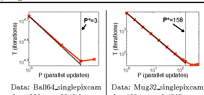 Figure 2 for Parallel Coordinate Descent for L1-Regularized Loss Minimization