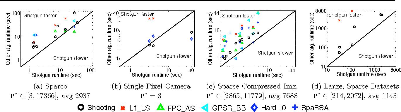 Figure 3 for Parallel Coordinate Descent for L1-Regularized Loss Minimization