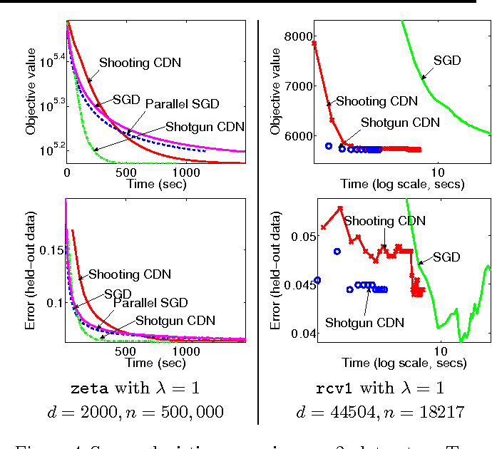 Figure 4 for Parallel Coordinate Descent for L1-Regularized Loss Minimization