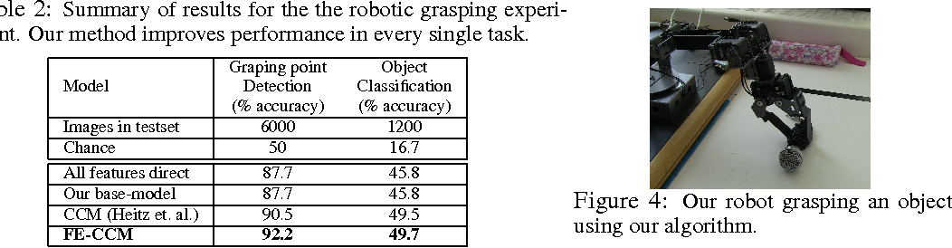 Figure 4 for Towards Holistic Scene Understanding: Feedback Enabled Cascaded Classification Models