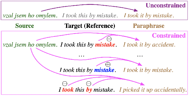 Figure 1 for ParaBank: Monolingual Bitext Generation and Sentential Paraphrasing via Lexically-constrained Neural Machine Translation