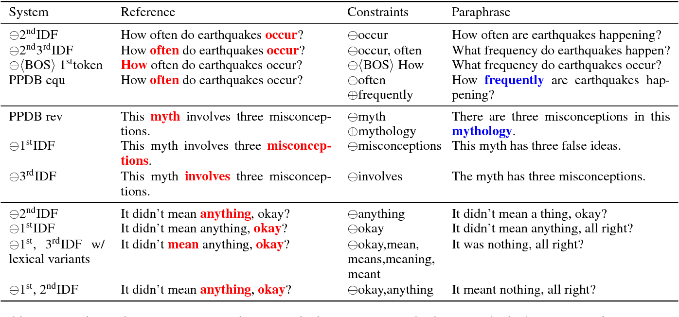 Figure 2 for ParaBank: Monolingual Bitext Generation and Sentential Paraphrasing via Lexically-constrained Neural Machine Translation