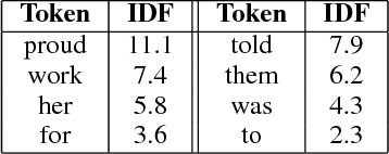Figure 3 for ParaBank: Monolingual Bitext Generation and Sentential Paraphrasing via Lexically-constrained Neural Machine Translation