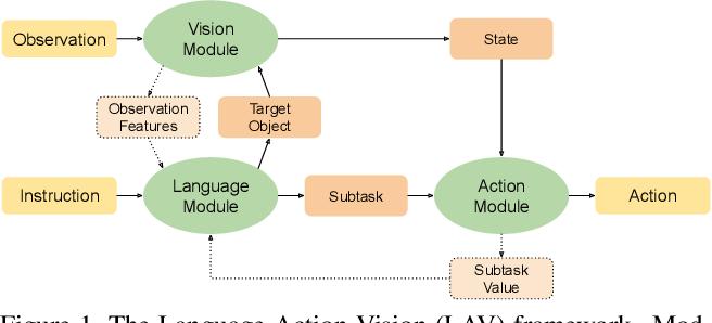 Figure 1 for Modular Framework for Visuomotor Language Grounding