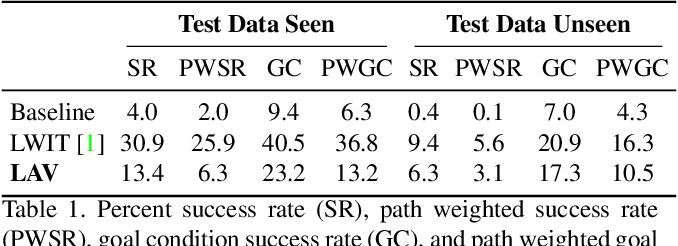 Figure 2 for Modular Framework for Visuomotor Language Grounding