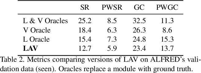 Figure 3 for Modular Framework for Visuomotor Language Grounding
