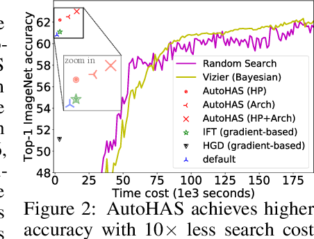 Figure 2 for AutoHAS: Differentiable Hyper-parameter and Architecture Search