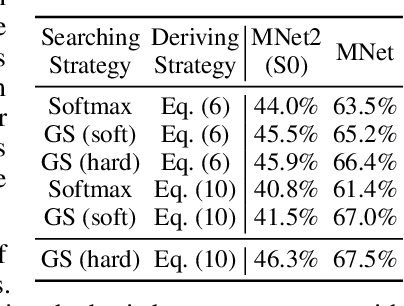Figure 3 for AutoHAS: Differentiable Hyper-parameter and Architecture Search