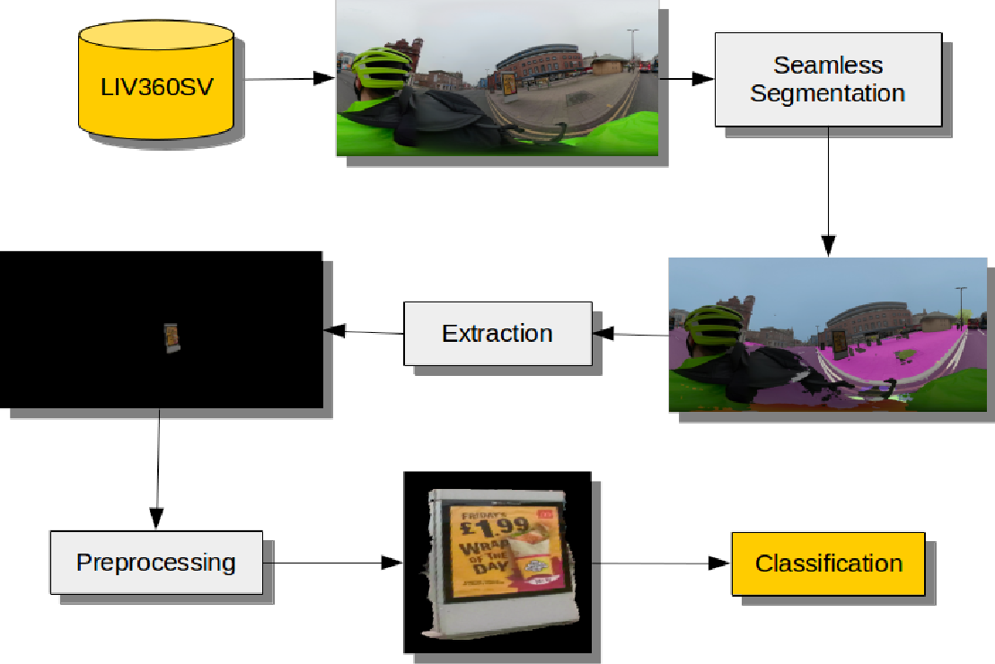 Figure 3 for A deep learning approach to identify unhealthy advertisements in street view images