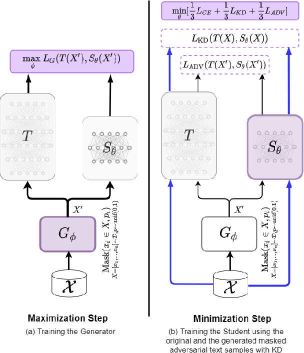 Figure 1 for MATE-KD: Masked Adversarial TExt, a Companion to Knowledge Distillation