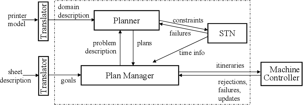 Figure 4 for On-line Planning and Scheduling: An Application to Controlling Modular Printers