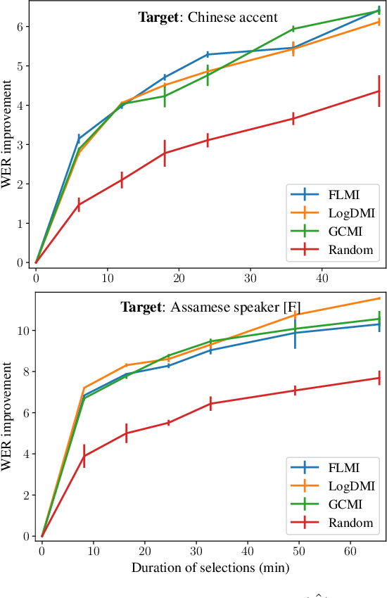 Figure 4 for Personalizing ASR with limited data using targeted subset selection