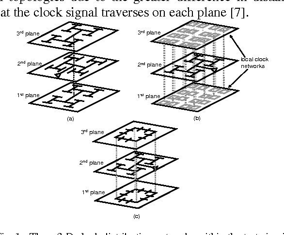 Clock And Power Distribution Networks For 3 D Integrated Circuits