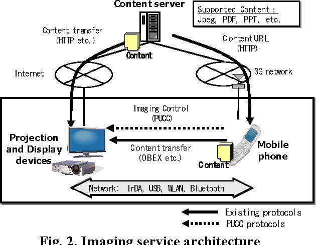 Design and Implementation of Imaging Protocol for Mobile