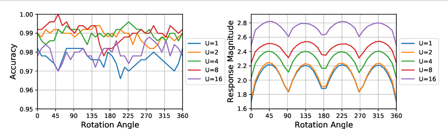 Figure 1 for Learnable Gabor modulated complex-valued networks for orientation robustness