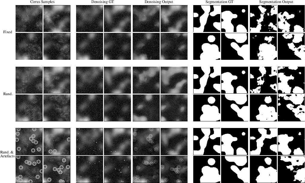 Figure 3 for Learnable Gabor modulated complex-valued networks for orientation robustness