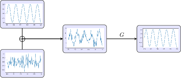 Figure 1 for Ground Truth Free Denoising by Optimal Transport