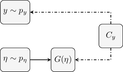 Figure 2 for Ground Truth Free Denoising by Optimal Transport