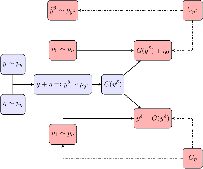 Figure 3 for Ground Truth Free Denoising by Optimal Transport