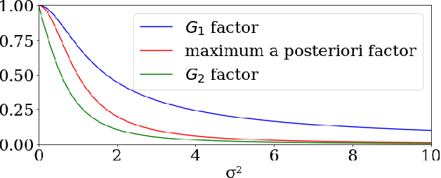 Figure 4 for Ground Truth Free Denoising by Optimal Transport