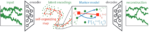 Figure 1 for Phenotyping Clusters of Patient Trajectories suffering from Chronic Complex Disease