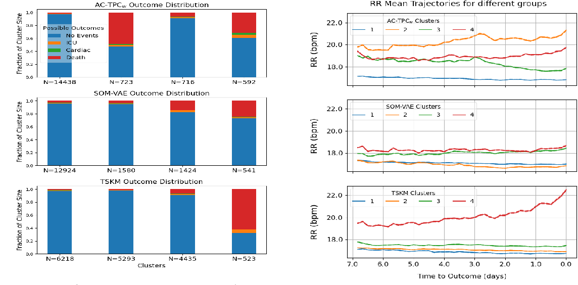 Figure 4 for Phenotyping Clusters of Patient Trajectories suffering from Chronic Complex Disease