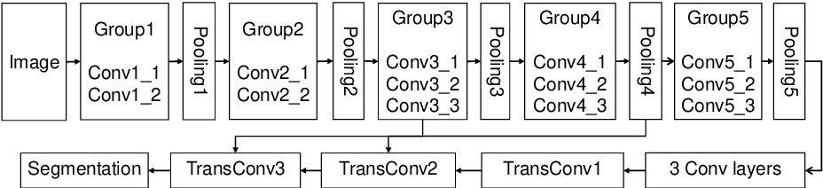 Figure 1 for Deep Representation Learning for Road Detection through Siamese Network