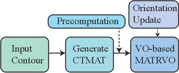 Figure 3 for Efficient Reciprocal Collision Avoidance between Heterogeneous Agents Using CTMAT