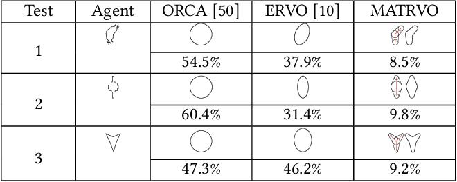Figure 2 for Efficient Reciprocal Collision Avoidance between Heterogeneous Agents Using CTMAT
