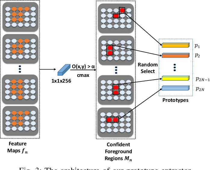 Figure 3 for Cross-Image Region Mining with Region Prototypical Network for Weakly Supervised Segmentation
