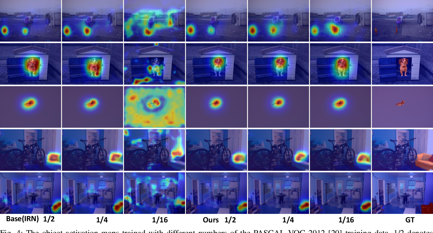 Figure 4 for Cross-Image Region Mining with Region Prototypical Network for Weakly Supervised Segmentation