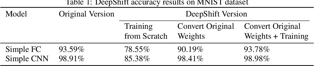 Figure 2 for DeepShift: Towards Multiplication-Less Neural Networks
